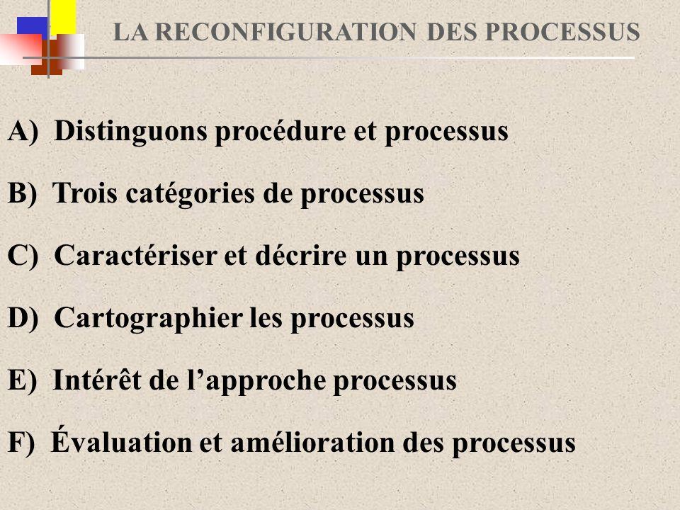 LA RECONFIGURATION DES PROCESSUS A) Distinguons procédure et processus B) Trois catégories de processus D) Cartographier les processus E) Intérêt de lapproche processus F) Évaluation et amélioration des processus C) Caractériser et décrire un processus