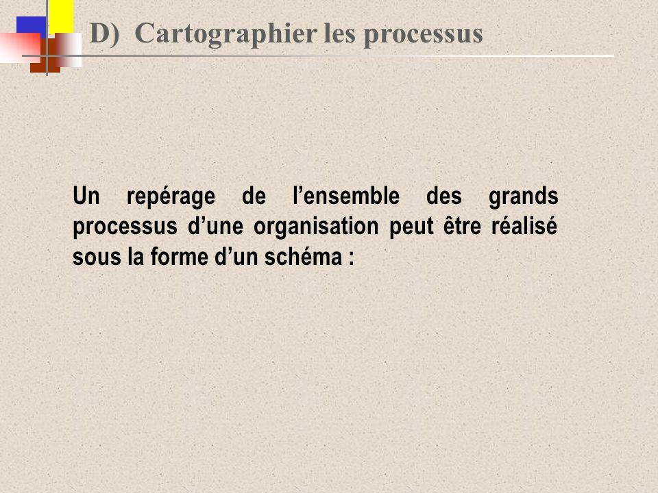 D) Cartographier les processus Un repérage de lensemble des grands processus dune organisation peut être réalisé sous la forme dun schéma :