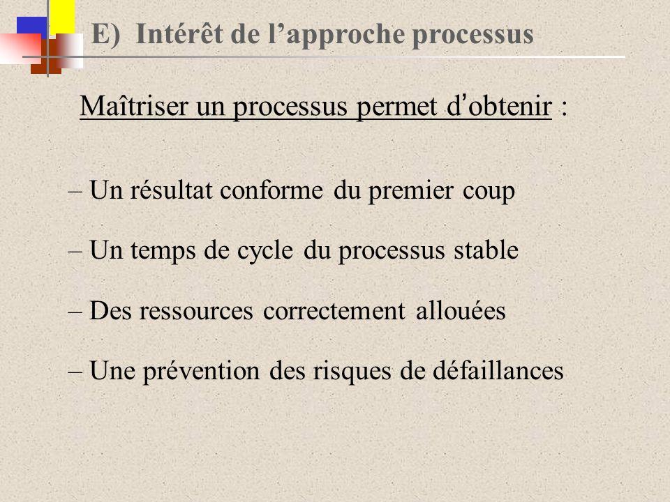 E) Intérêt de lapproche processus –Un résultat conforme du premier coup –Un temps de cycle du processus stable –Des ressources correctement allouées –Une prévention des risques de défaillances Maîtriser un processus permet d obtenir :