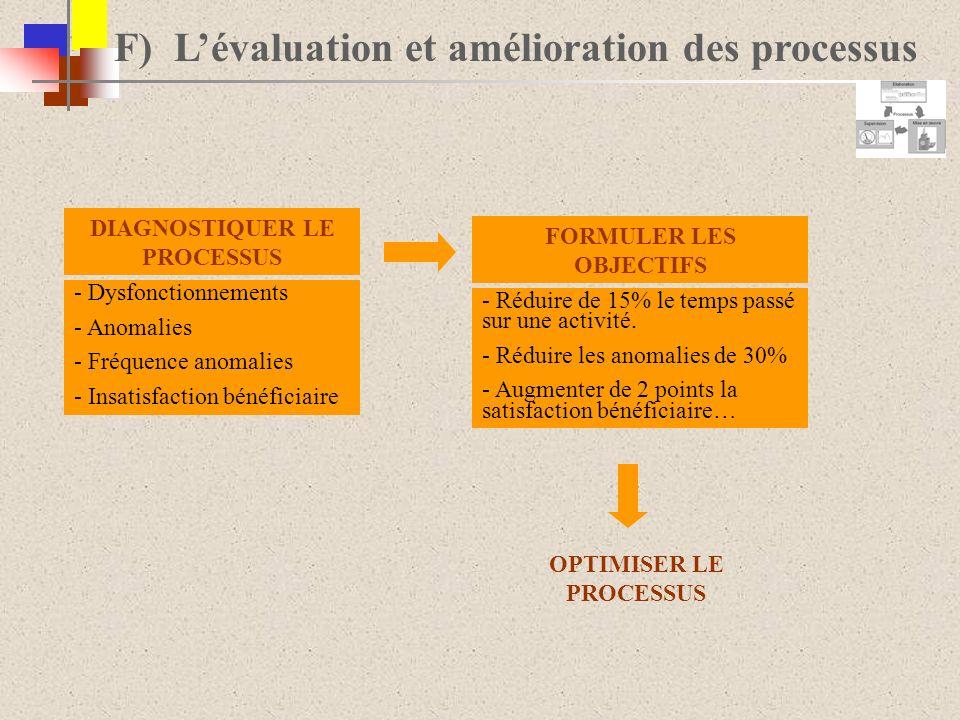 F) Lévaluation et amélioration des processus - Dysfonctionnements - Anomalies - Fréquence anomalies - Insatisfaction bénéficiaire - Réduire de 15% le
