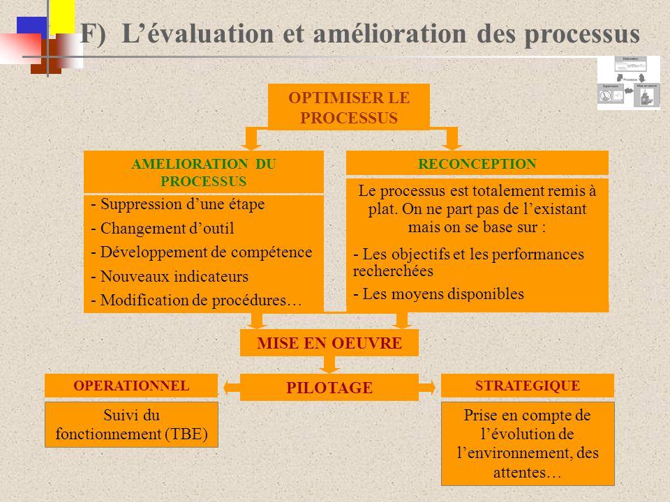 F) Lévaluation et amélioration des processus AMELIORATION DU PROCESSUS RECONCEPTION OPTIMISER LE PROCESSUS - Suppression dune étape - Changement douti