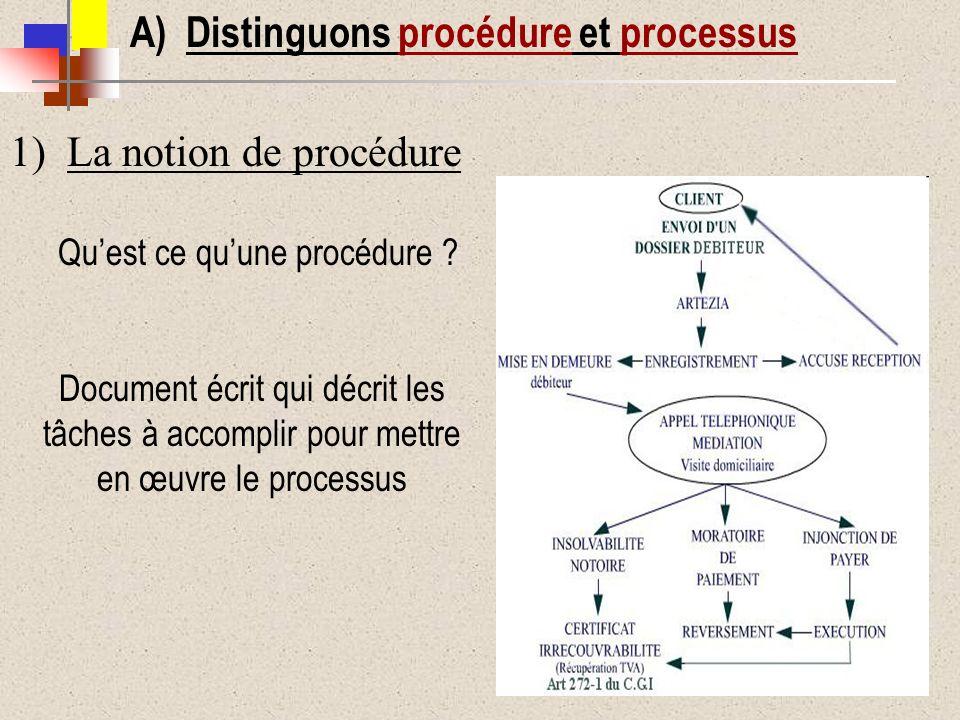 Quest ce quune procédure ? Document écrit qui décrit les tâches à accomplir pour mettre en œuvre le processus A) Distinguons procédure et processus 1)