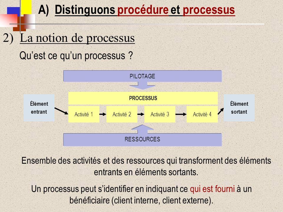 Quest ce quun processus ? Ensemble des activités et des ressources qui transforment des éléments entrants en éléments sortants. Un processus peut side
