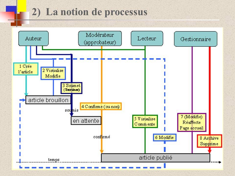 F) Lévaluation et amélioration des processus - Dysfonctionnements - Anomalies - Fréquence anomalies - Insatisfaction bénéficiaire - Réduire de 15% le temps passé sur une activité.