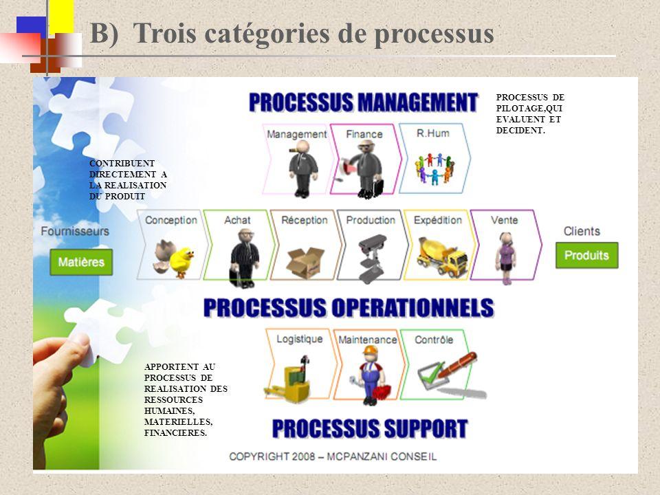 B) Trois catégories de processus PROCESSUS DE PILOTAGE,QUI EVALUENT ET DECIDENT. CONTRIBUENT DIRECTEMENT A LA REALISATION DU PRODUIT APPORTENT AU PROC