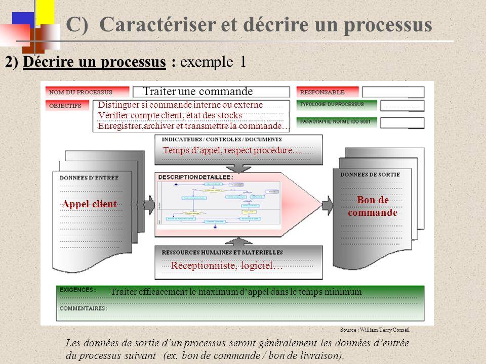 http://www.distrimag-logistique.com/ C) Caractériser et décrire un processus 2) Décrire un processus : exemple 1 Source : William Terry Conseil Les do