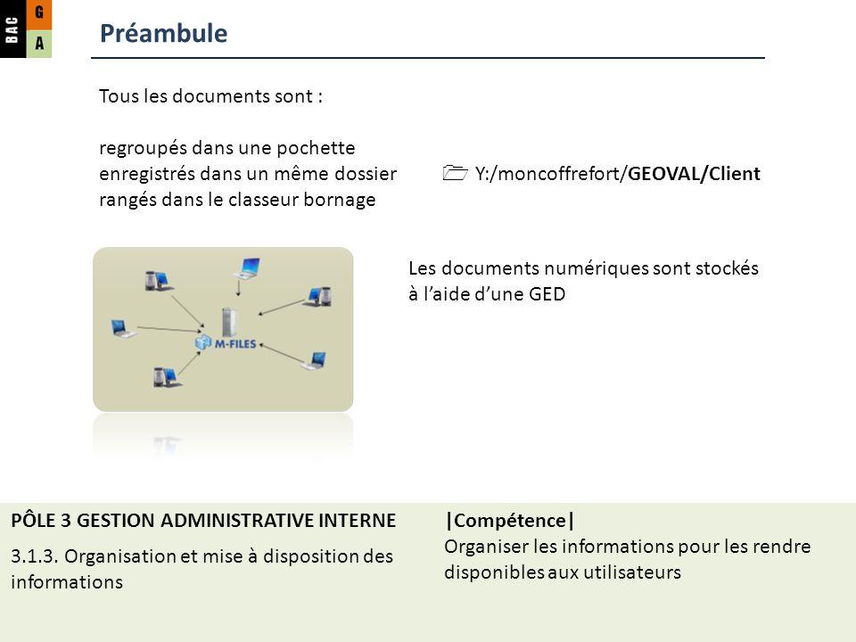 Préambule Tous les documents sont : regroupés dans une pochette enregistrés dans un même dossier Y:/moncoffrefort/GEOVAL/Client rangés dans le classeur bornage Les documents numériques sont stockés à laide dune GED PÔLE 3 GESTION ADMINISTRATIVE INTERNE 3.1.3.
