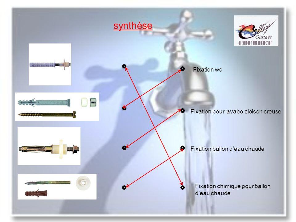 synthèse Fixation wc Fixation pour lavabo cloison creuse Fixation ballon deau chaude Fixation chimique pour ballon deau chaude