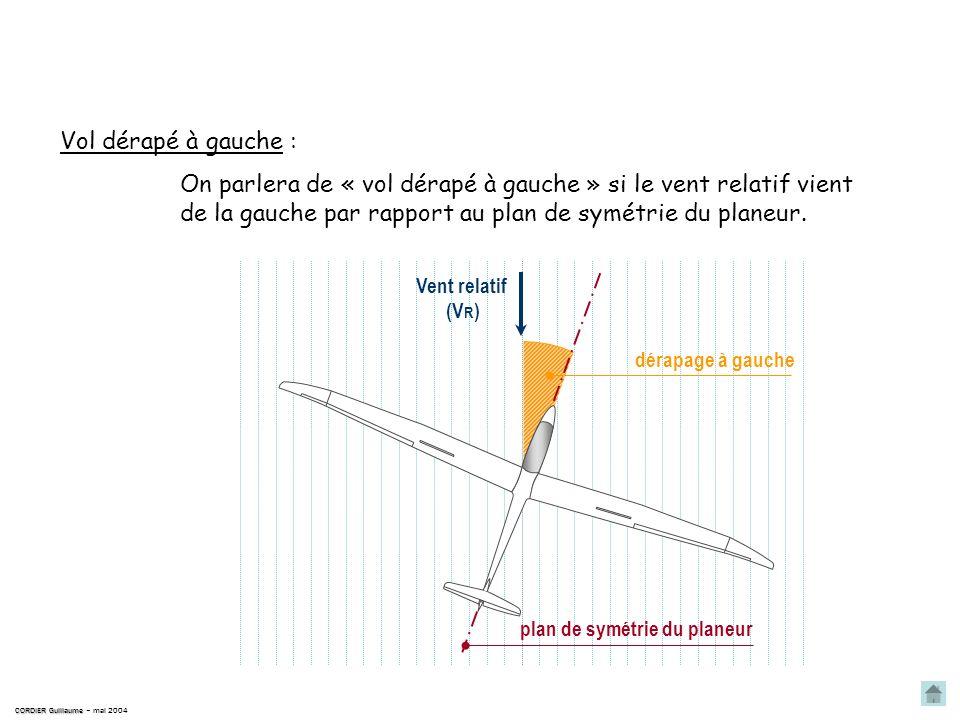 On parlera de « vol dérapé à droite » si le vent relatif vient de la droite par rapport au plan de symétrie du planeur. En ligne droite CORDIER Guilla