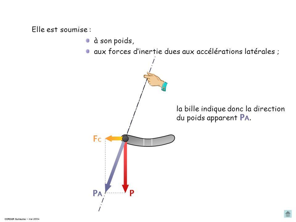 Sur le tableau de bord, elle est placée telle que son axe de symétrie… CORDIER Guillaume CORDIER Guillaume – mai 2004 … soit parallèle à laxe de symét