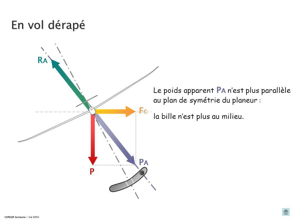 RARARARA P FCFCFCFC PAPAPAPA P A Le poids apparent P A est parallèle au plan de symétrie du planeur : la bille est au milieu. En vol symétrique CORDIE