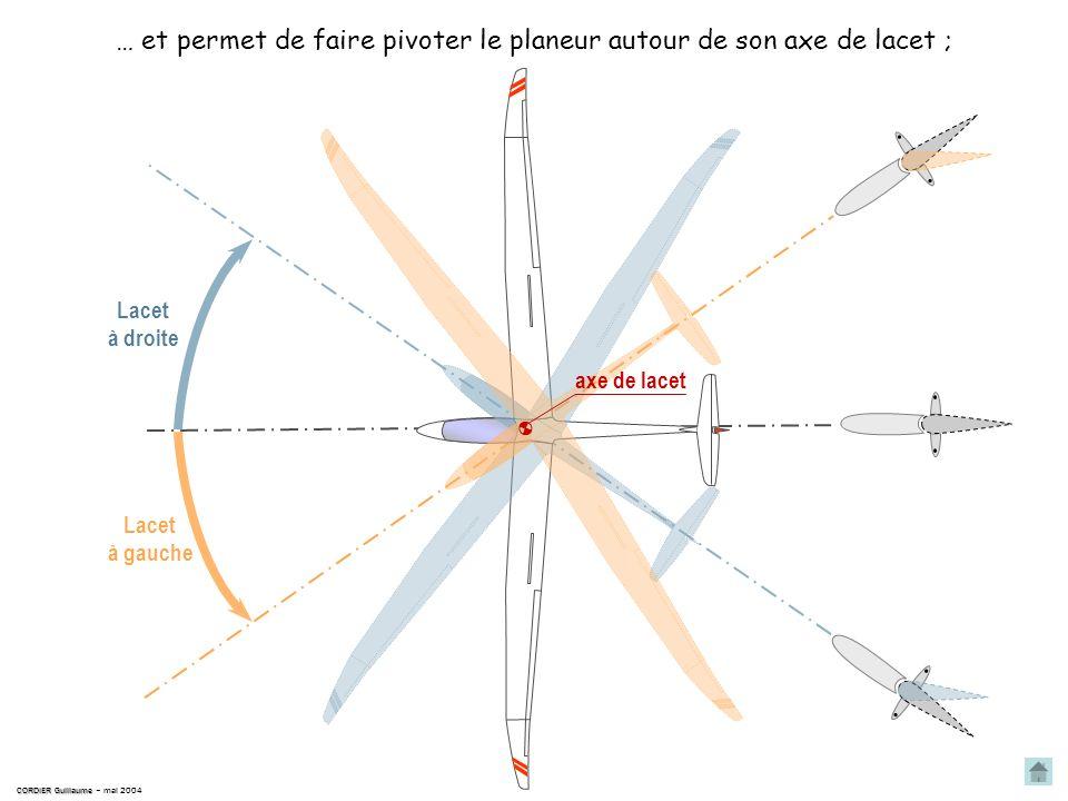CORDIER Guillaume CORDIER Guillaume – mai 2004 le palonnier une commande : la gouverne de symétrie une gouverne : ou gouverne de direction Le palonnie