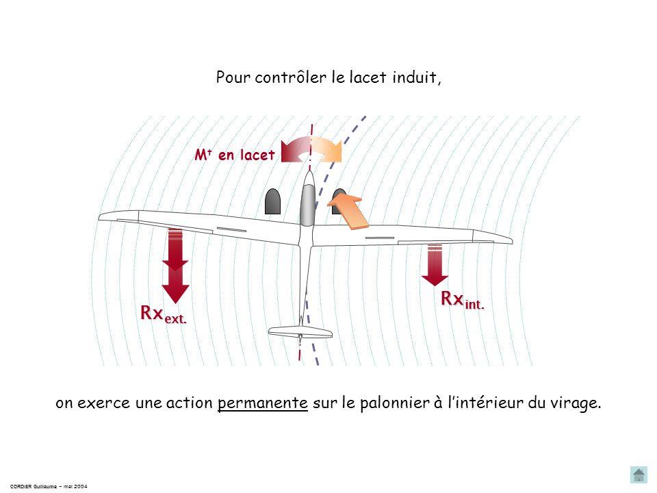 CORDIER Guillaume CORDIER Guillaume – mai 2004 M t en lacet Rx int. Rx ext. Rx La traînée Rx étant proportionnelle au carré de la vitesse ; Rx ext. Rx