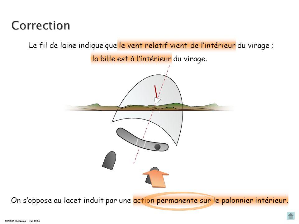 Détection CORDIER Guillaume CORDIER Guillaume – mai 2004 En virage, palonnier au neutre, il y a apparition dun dérapage intérieur. cest le lacet indui
