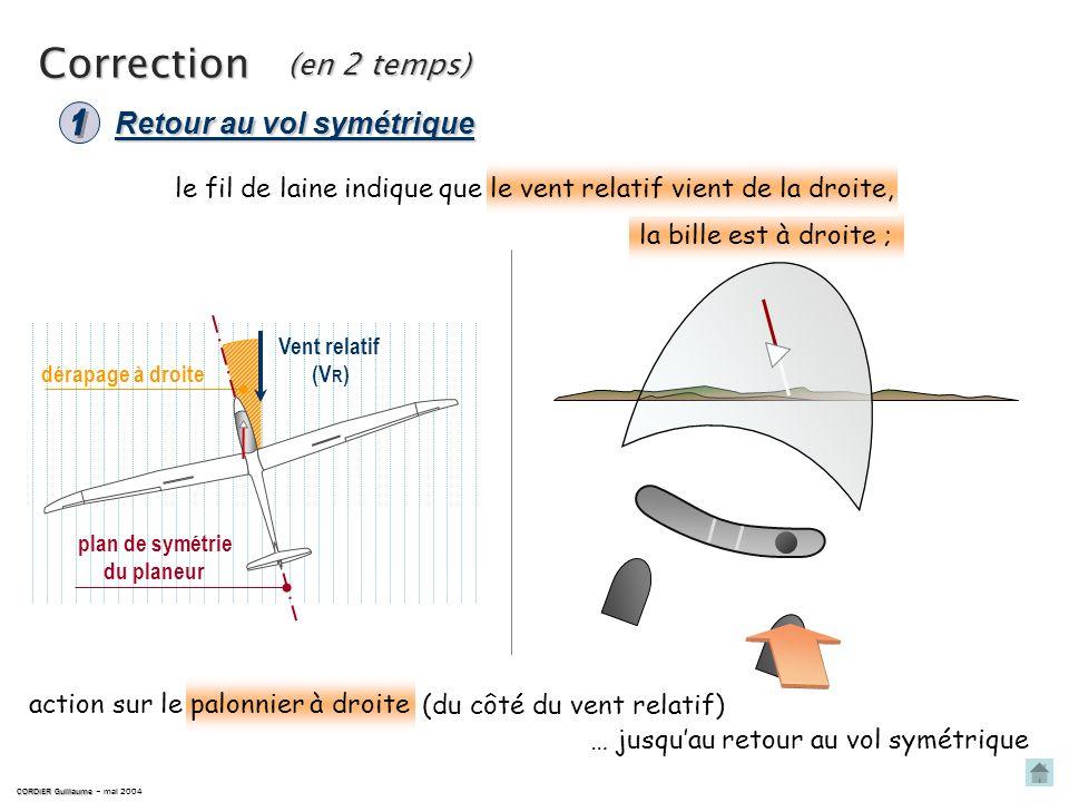 Ligne droite dérapée CORDIER Guillaume CORDIER Guillaume – mai 2004 la bille est à droite ; le fil de laine indique que le vent relatif vient de la dr
