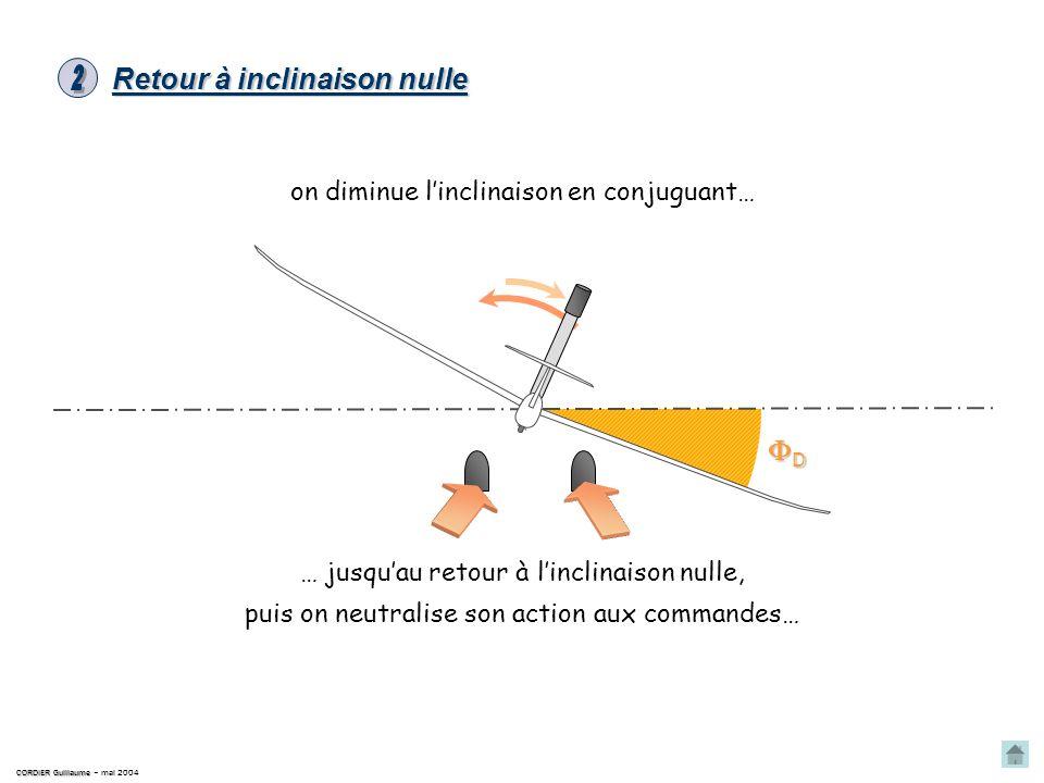 CORDIER Guillaume CORDIER Guillaume – mai 2004 le planeur est incliné à droite. Le repère capot est alors penché à droite ; il y a défilement du repèr