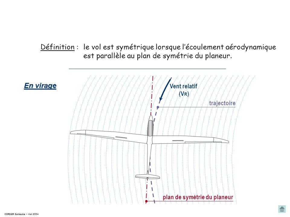 CORDIER Guillaume CORDIER Guillaume – mai 2004 Vent relatif (V R ) plan de symétrie du planeur trajectoire le vol est symétrique lorsque lécoulement aérodynamique est parallèle au plan de symétrie du planeur.