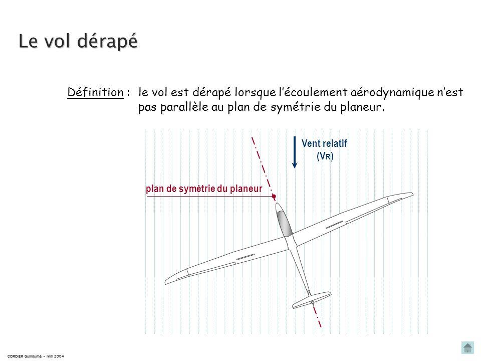 le vol est dérapé lorsque lécoulement aérodynamique nest pas parallèle au plan de symétrie du planeur.