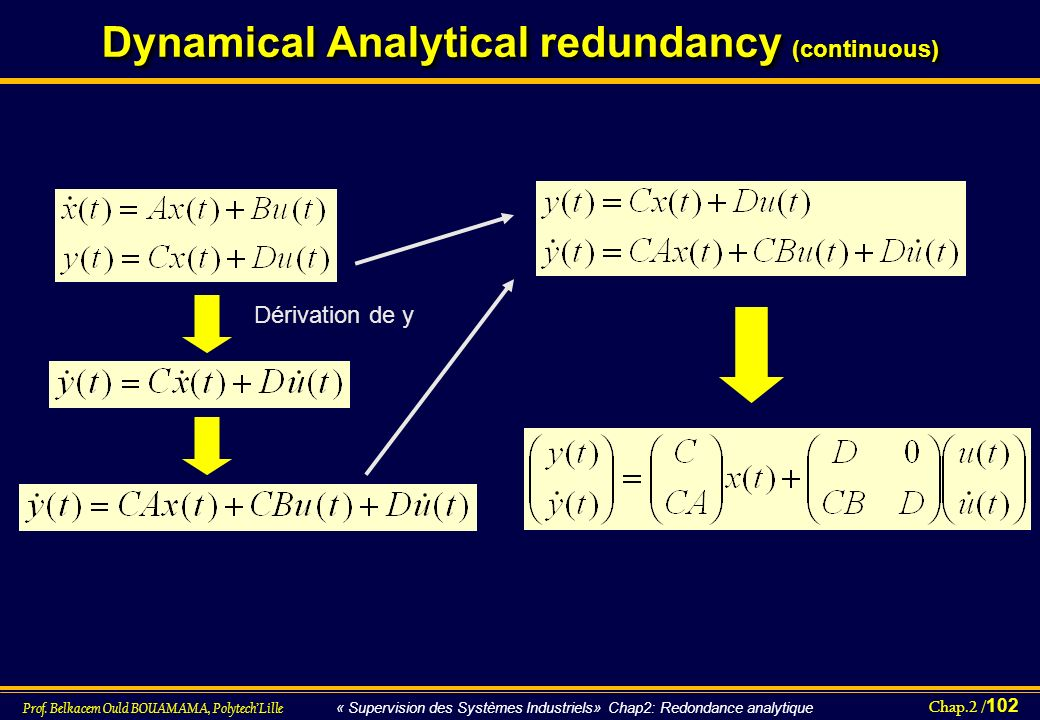 Chap.2 / 102 Prof. Belkacem Ould BOUAMAMA, PolytechLille « Supervision des Systèmes Industriels» Chap2: Redondance analytique Dynamical Analytical red