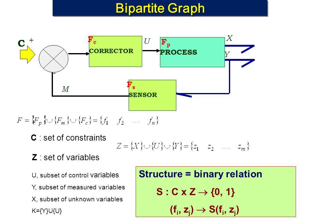 Bipartite Graph CORRECTOR PROCESS C X Y U SENSOR M U, subset of control variables Y, subset of measured variables X, subset of unknown variables K={Y}U{U} - + C : set of constraints FcFc FsFs FpFp Z : set of variables Structure = binary relation S : C x Z {0, 1} (f i, z j ) S(f i, z j )