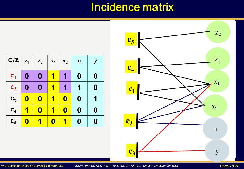 Chap.3 / 129 Prof. Belkacem Ould BOUAMAMA, PolytechLille «SUPERVISION DES SYSTEMES INDUSTRIELS». Chap.3: Structural Analysis Incidence matrix C/Z z1z1