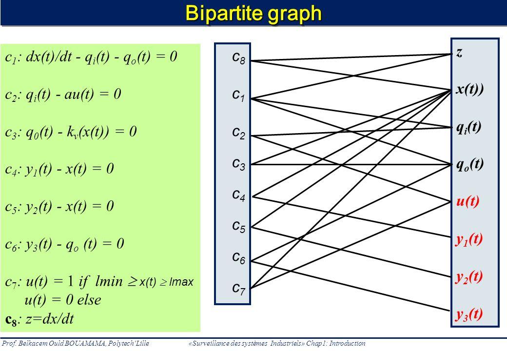 Prof. Belkacem Ould BOUAMAMA, PolytechLille «Surveillance des systèmes Industriels» Chap1: Introduction Bipartite graph z x(t)) q i (t) q o (t) u(t) y