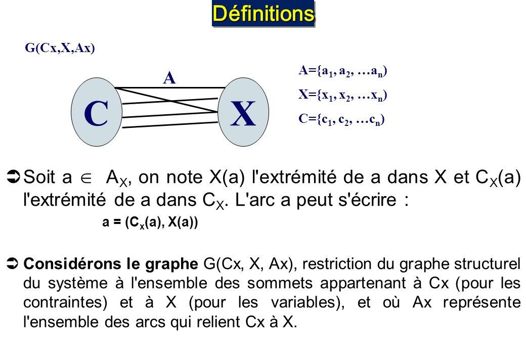 DéfinitionsDéfinitions Soit a A X, on note X(a) l'extrémité de a dans X et C X (a) l'extrémité de a dans C X. L'arc a peut s'écrire : a = (C x (a), X(