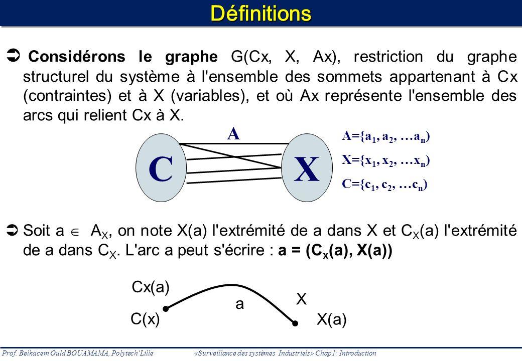Prof. Belkacem Ould BOUAMAMA, PolytechLille «Surveillance des systèmes Industriels» Chap1: IntroductionDéfinitionsDéfinitions Considérons le graphe G(