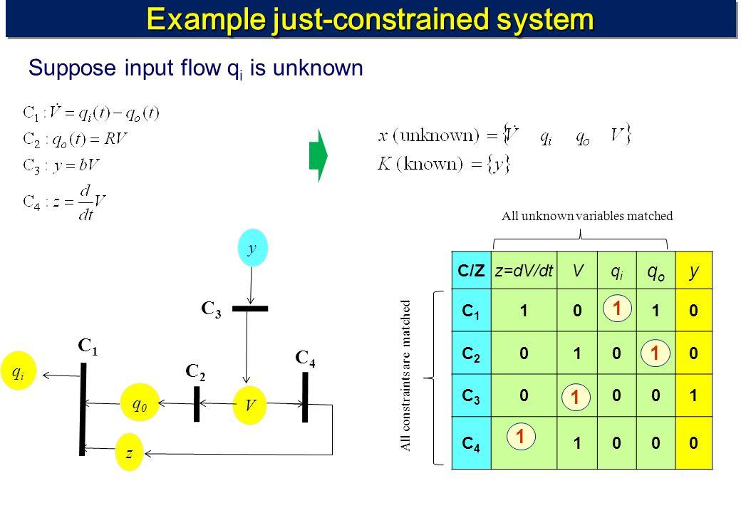 Example just-constrained system V C2C2 C4C4 C1C1 z q0q0 C3C3 y qiqi C/Zz=dV/dtVqiqi qoqo y C1C1 10110 C2C2 01010 C3C3 01001 C4C4 11000 1 1 1 1 All unk