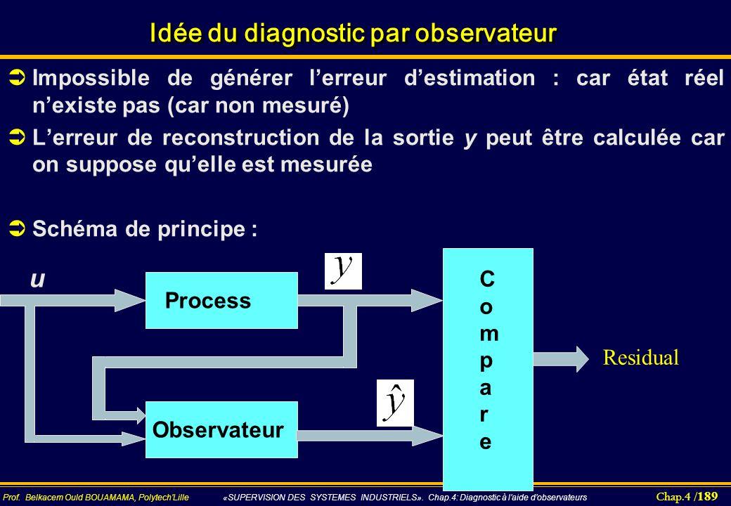Chap.4 / 189 Prof. Belkacem Ould BOUAMAMA, PolytechLille «SUPERVISION DES SYSTEMES INDUSTRIELS». Chap.4: Diagnostic à laide dobservateurs Idée du diag