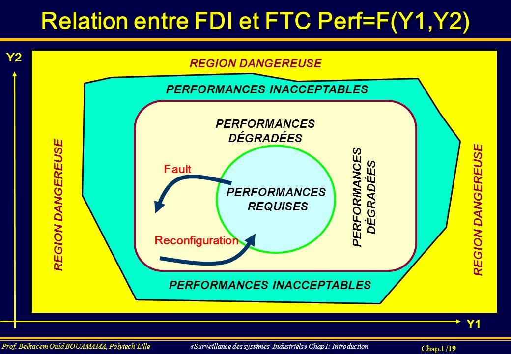 Chap.1 / 19 Prof. Belkacem Ould BOUAMAMA, PolytechLille «Surveillance des systèmes Industriels» Chap1: Introduction REGION DANGEREUSE Relation entre F
