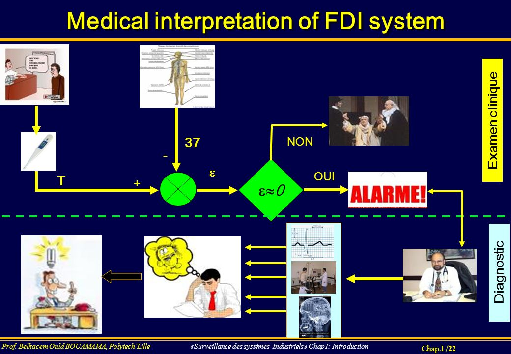 Chap.1 / 22 Prof. Belkacem Ould BOUAMAMA, PolytechLille «Surveillance des systèmes Industriels» Chap1: Introduction Medical interpretation of FDI syst