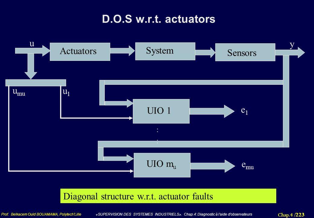 Chap.4 / 223 Prof. Belkacem Ould BOUAMAMA, PolytechLille «SUPERVISION DES SYSTEMES INDUSTRIELS». Chap.4: Diagnostic à laide dobservateurs D.O.S w.r.t.