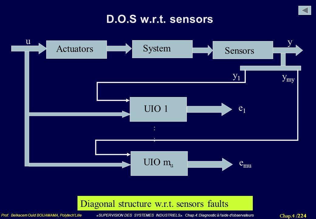 Chap.4 / 224 Prof. Belkacem Ould BOUAMAMA, PolytechLille «SUPERVISION DES SYSTEMES INDUSTRIELS». Chap.4: Diagnostic à laide dobservateurs D.O.S w.r.t.