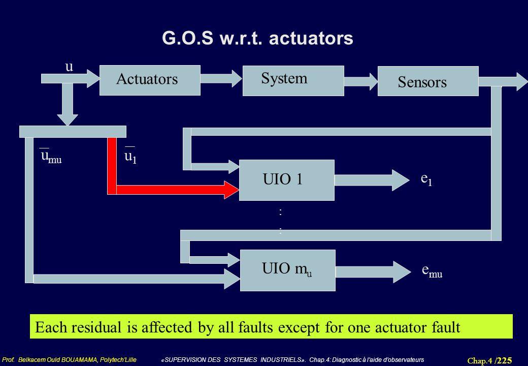 Chap.4 / 225 Prof. Belkacem Ould BOUAMAMA, PolytechLille «SUPERVISION DES SYSTEMES INDUSTRIELS». Chap.4: Diagnostic à laide dobservateurs G.O.S w.r.t.