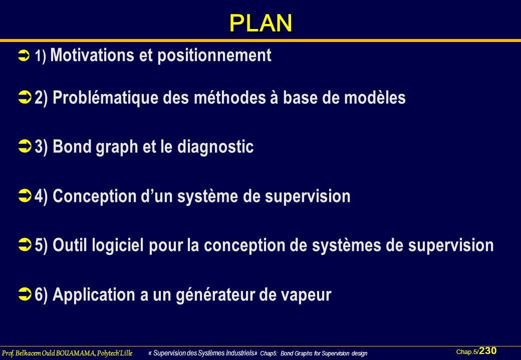 Chap.5/ 230 Prof. Belkacem Ould BOUAMAMA, PolytechLille « Supervision des Systèmes Industriels» Chap5: Bond Graphs for Supervision design PLANPLAN 1)