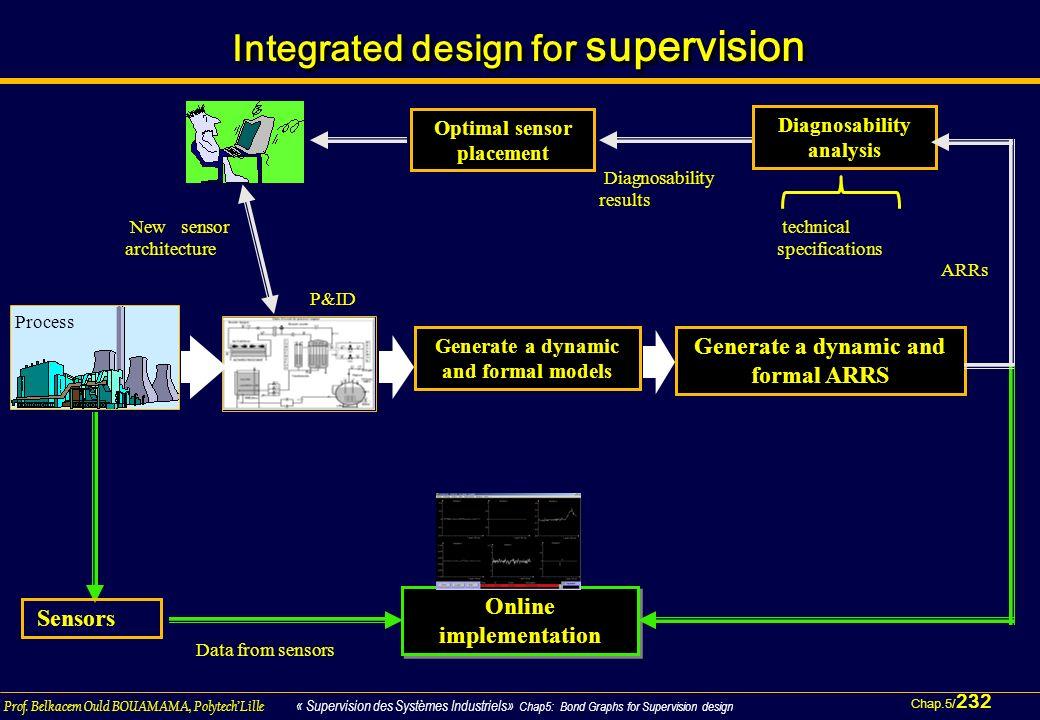 Chap.5/ 232 Prof. Belkacem Ould BOUAMAMA, PolytechLille « Supervision des Systèmes Industriels» Chap5: Bond Graphs for Supervision design Integrated d