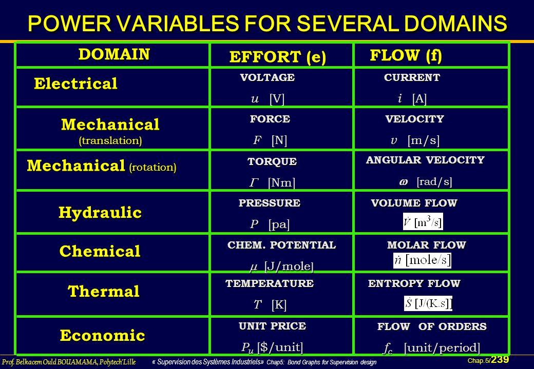 Chap.5/ 239 Prof. Belkacem Ould BOUAMAMA, PolytechLille « Supervision des Systèmes Industriels» Chap5: Bond Graphs for Supervision design Electrical D