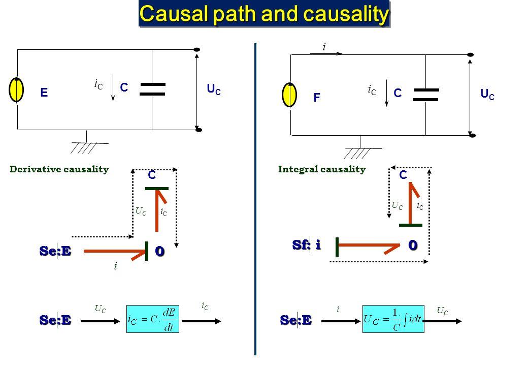 Causal path and causality E C iCiC UCUC i F C iCiC UCUC Se:E UCUC iCiC Se:E UCUC i UCUC iCiC UCUC i C 0 Se:E iCiC Derivative causality 0 C Sf: i Integ