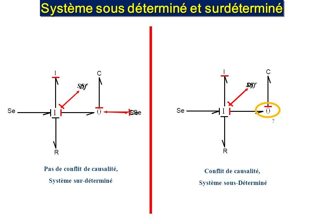 Système sous déterminé et surdéterminé De I Se Df C R SSe SSf I Se Df C R SSf Pas de conflit de causalité, Système sur-déterminé Conflit de causalité,