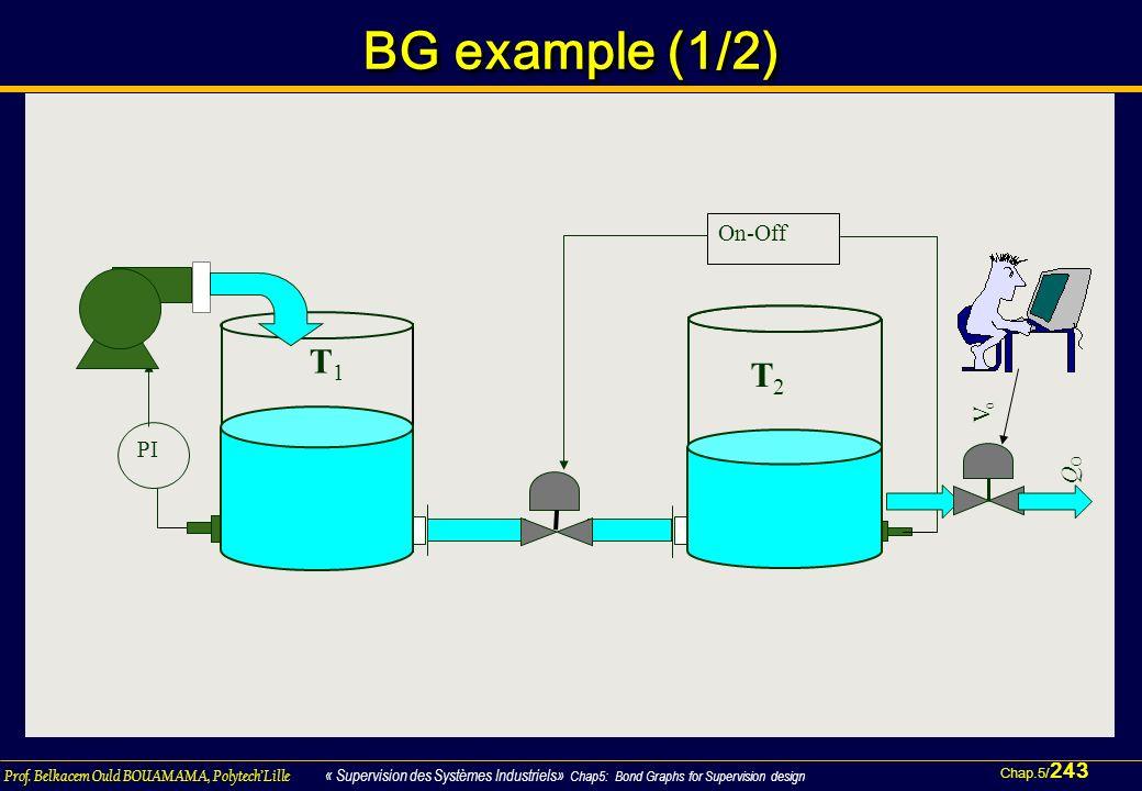 Chap.5/ 243 Prof. Belkacem Ould BOUAMAMA, PolytechLille « Supervision des Systèmes Industriels» Chap5: Bond Graphs for Supervision design BG example (