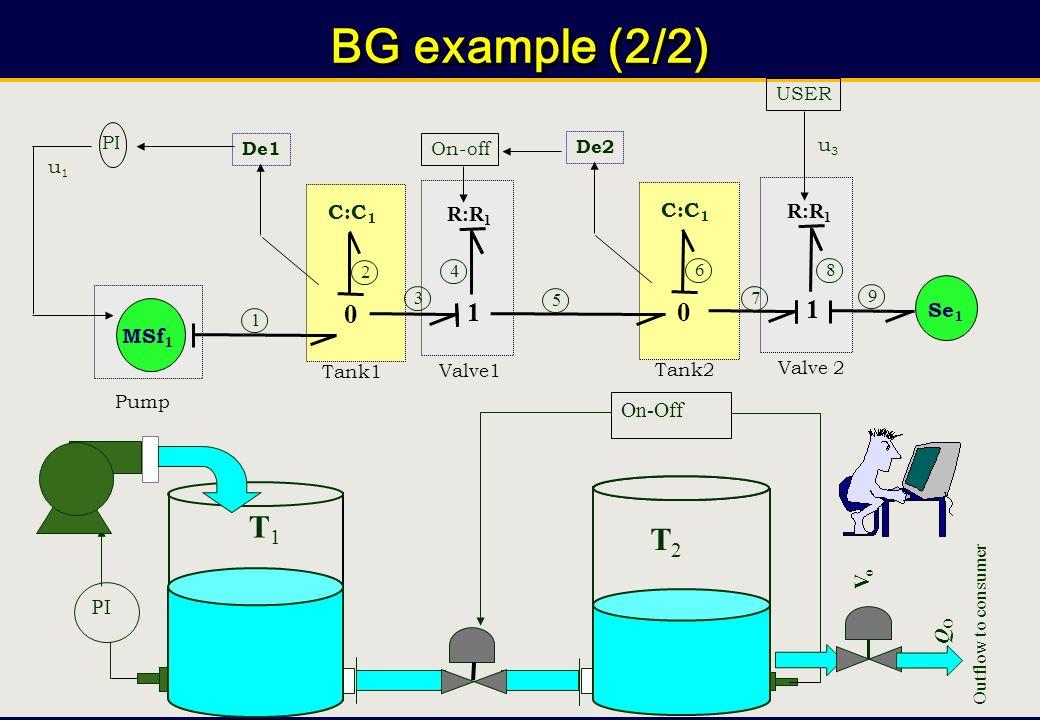 Chap.5/ 244 Prof. Belkacem Ould BOUAMAMA, PolytechLille « Supervision des Systèmes Industriels» Chap5: Bond Graphs for Supervision design BG example (