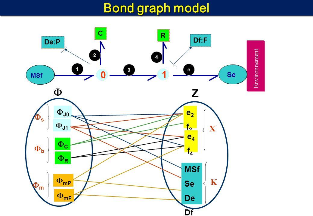 Bond graph model 0 MSf C 1 Environnement 5 Se 1 2 3 4 Z 0 1 C De:P Df:F De:P Df:F J0 J1 C R mP mF e2f2e2f2 e4f4e4f4 X s b m K MSf Se De Df Se MSf De:P