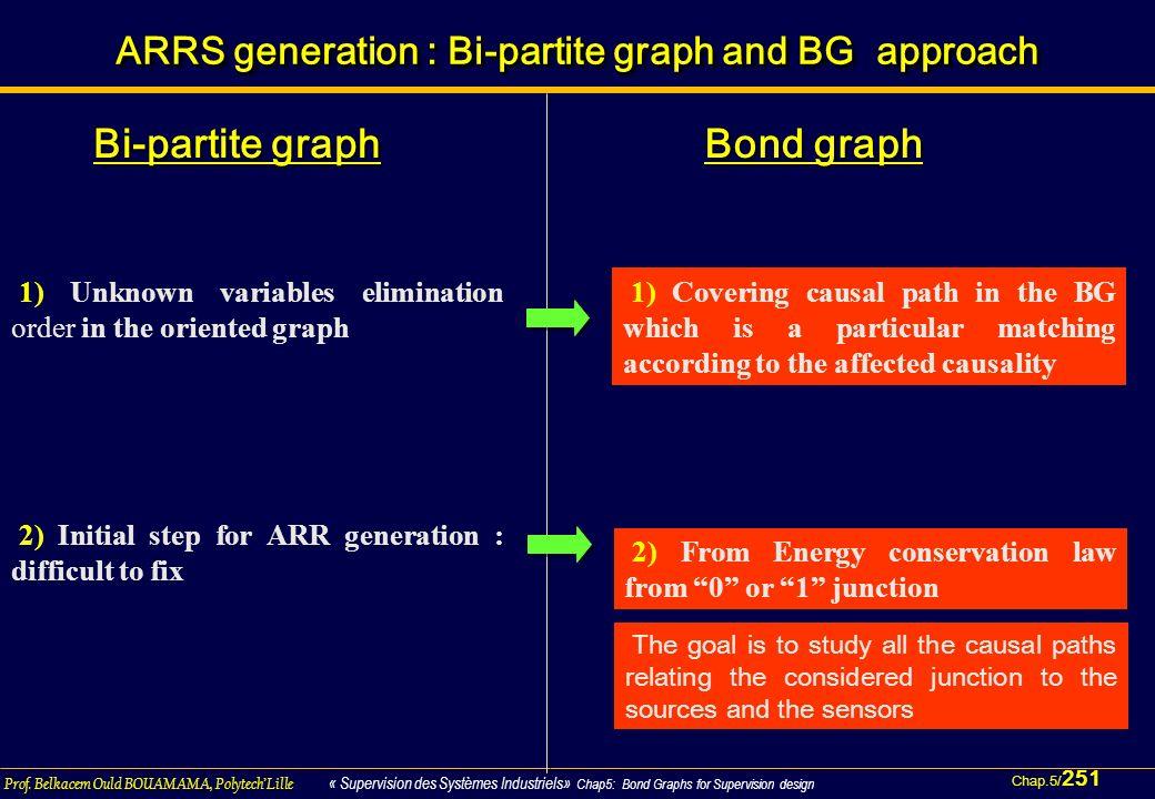 Chap.5/ 251 Prof. Belkacem Ould BOUAMAMA, PolytechLille « Supervision des Systèmes Industriels» Chap5: Bond Graphs for Supervision design 251 \93 ARRS