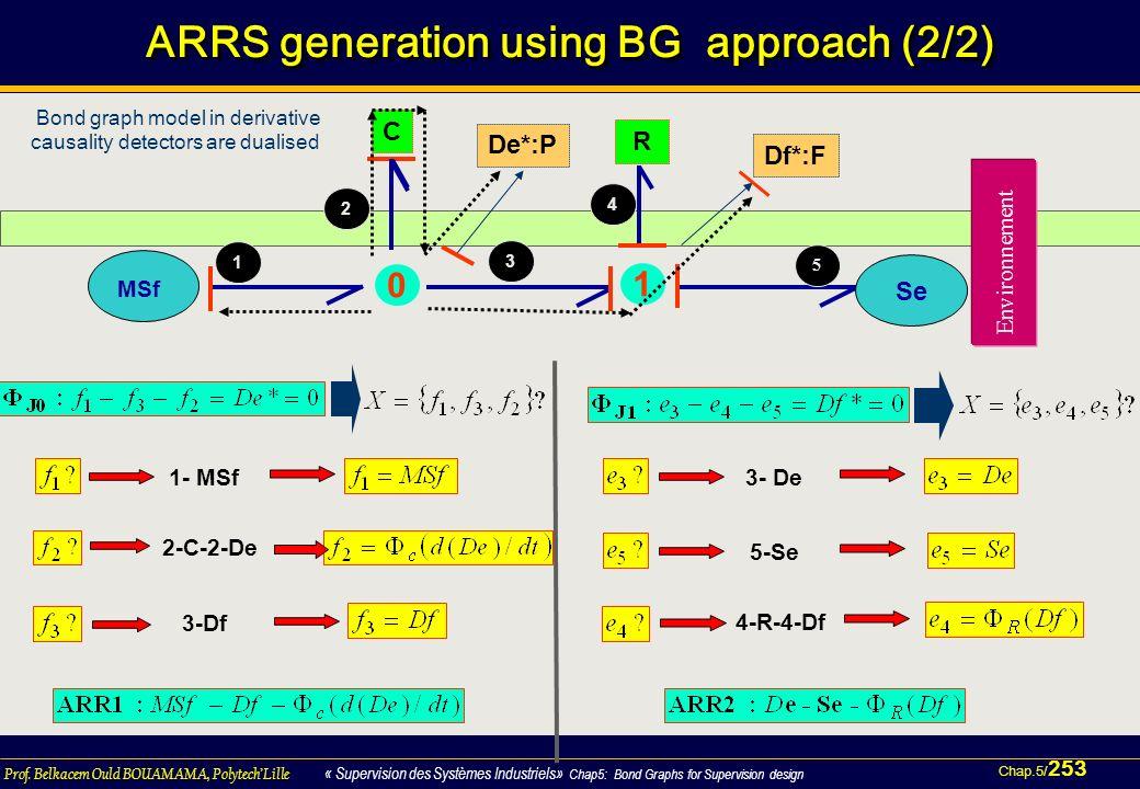 Chap.5/ 253 Prof. Belkacem Ould BOUAMAMA, PolytechLille « Supervision des Systèmes Industriels» Chap5: Bond Graphs for Supervision design 253 \93 ARRS