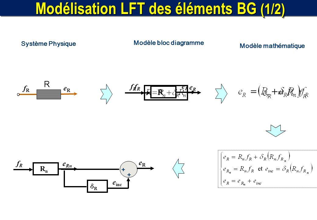 Modélisation LFT des éléments BG (1/2) Modélisation LFT des éléments BG (1/2) Système Physique Modèle bloc diagramme Modèle mathématique R fRfR eReR R fRfR eReR δRδR eReR e inc + + R n fRfR e Rn fRfR eReR