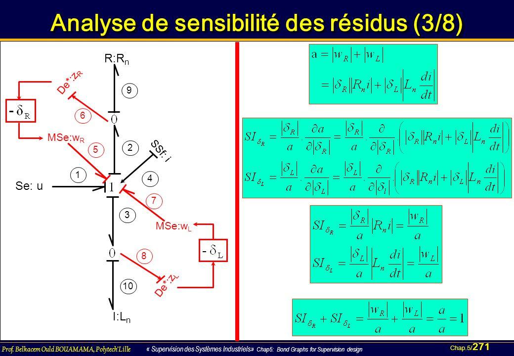 Chap.5/ 271 Prof. Belkacem Ould BOUAMAMA, PolytechLille « Supervision des Systèmes Industriels» Chap5: Bond Graphs for Supervision design Analyse de s