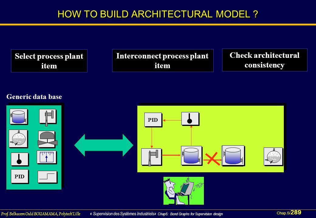 Chap.5/ 289 Prof. Belkacem Ould BOUAMAMA, PolytechLille « Supervision des Systèmes Industriels» Chap5: Bond Graphs for Supervision design HOW TO BUILD