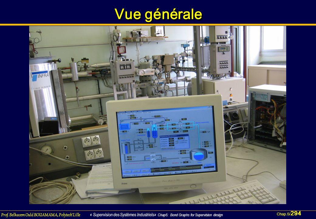 Chap.5/ 294 Prof. Belkacem Ould BOUAMAMA, PolytechLille « Supervision des Systèmes Industriels» Chap5: Bond Graphs for Supervision design Vue générale