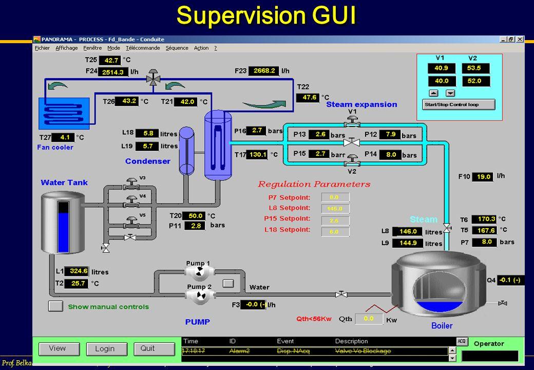 Chap.5/ 296 Prof. Belkacem Ould BOUAMAMA, PolytechLille « Supervision des Systèmes Industriels» Chap5: Bond Graphs for Supervision design Supervision